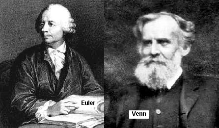 Conjuntos john venn 1834 1923 que so teis na verificao de propriedades de operaes entre conjuntos mas no devem ser considerados instrumentos de prova ccuart Choice Image